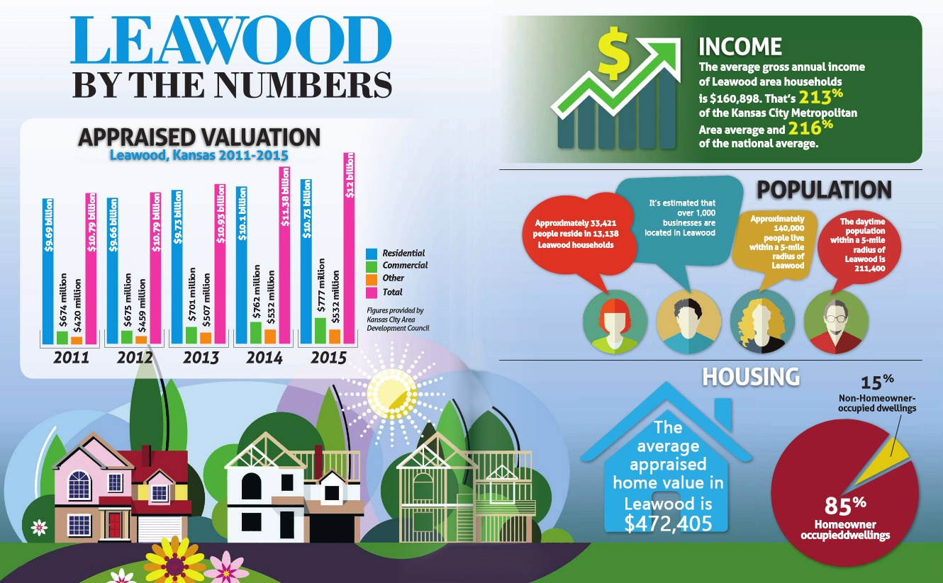 Leawood by the Numbers